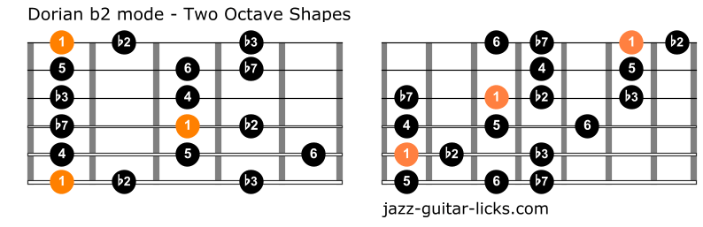 Dorian b2 mode for guitar one octave shapes