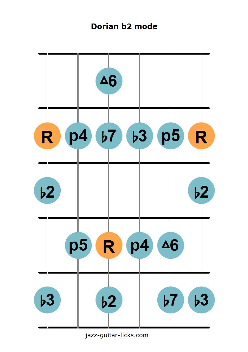 Dorian b2 mode guitar diagram 1