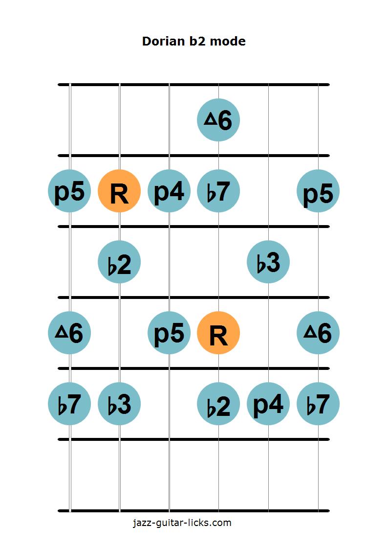 Dorian b2 mode guitar diagram 2