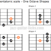 Dorian b2 pentatonic scale one octave shapes