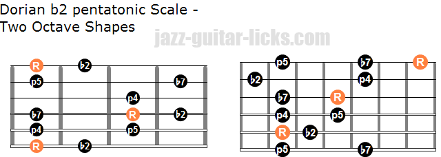 Dorian b2 pentatonic scale two octave shapes