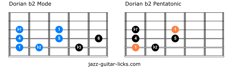 Dorian b2 pentatonic vs dorian b2 scale