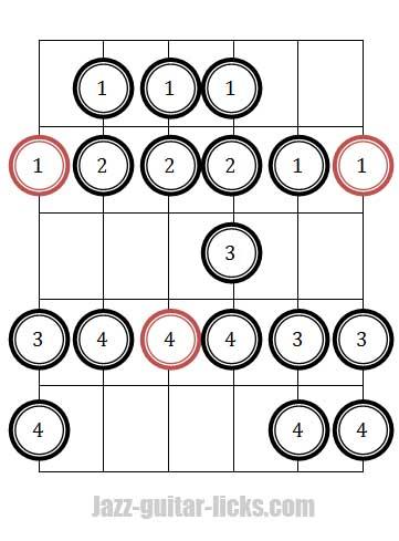 Dorian bebop scale guitar diagram 1 fingerings