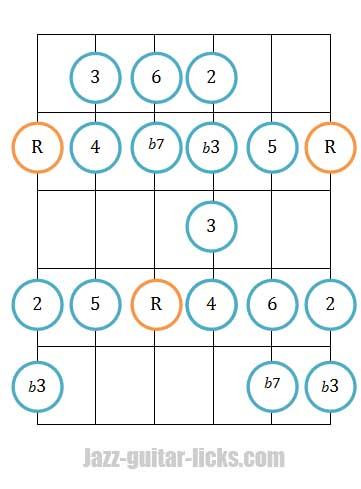 Dorian bebop scale guitar diagram 1