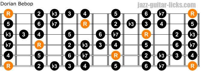 Dorian bebop scale guitar forms