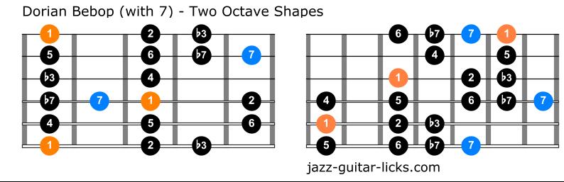 Dorian bebop scale guitar