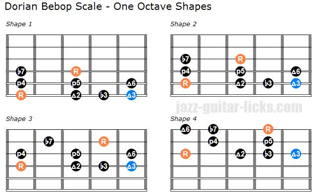Dorian bebop scale one octave guitar shapes