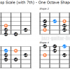 Dorian bebop scale with 7th one octave shapes