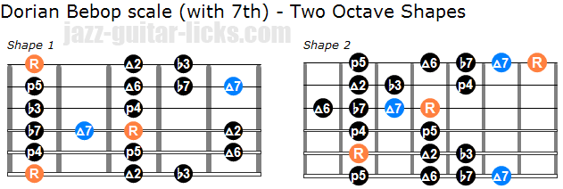 Dorian bebop scale with 7th two octave shapes