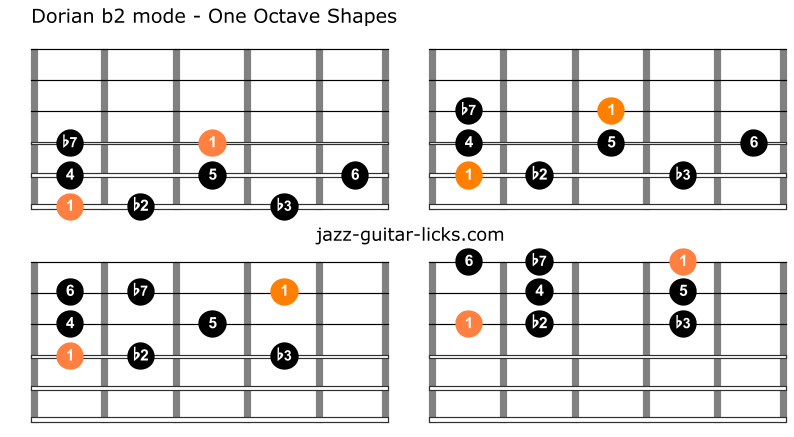 Dorian flat 2 mode for guitar