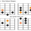 Dorian flat 2 mode for guitar