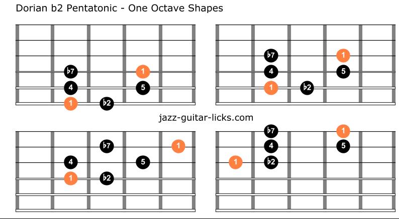 Dorian flat second pentatonic scale guitar charts