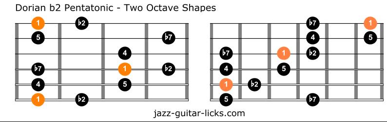 Dorian flat second pentatonic scale guitar shapes