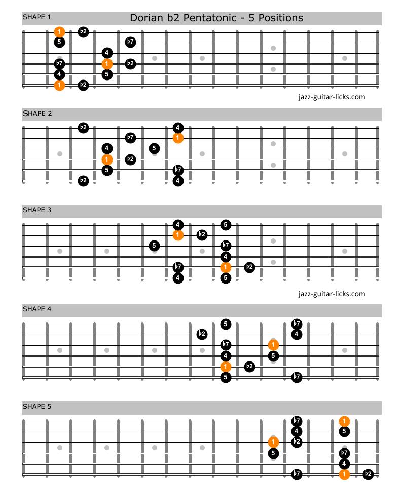 Dorian flat second pentatonic scale guitar