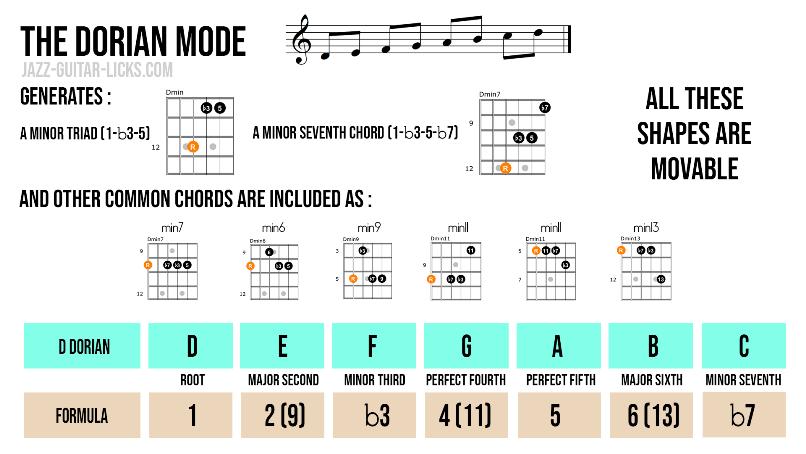 Dorian guitar chord shapes