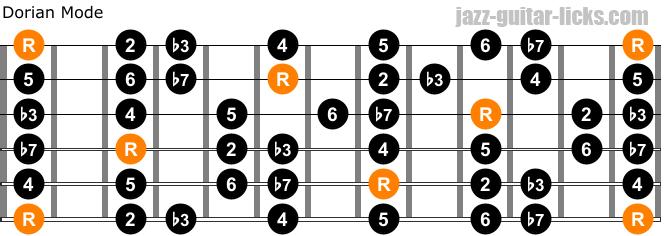 Dorian mode for guitar