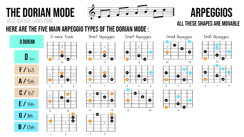 Dorian mode arpeggios for guitar