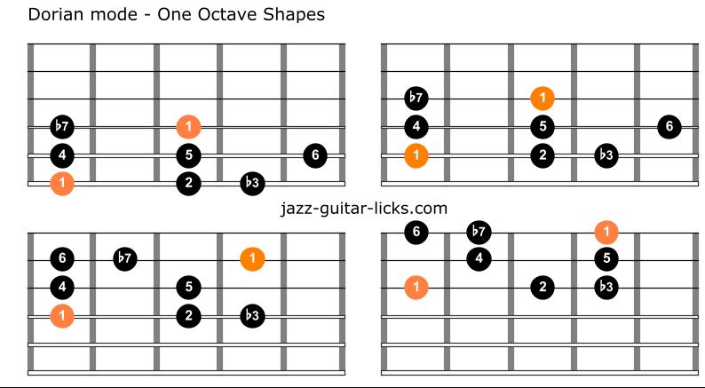 Dorian mode for guitar 4