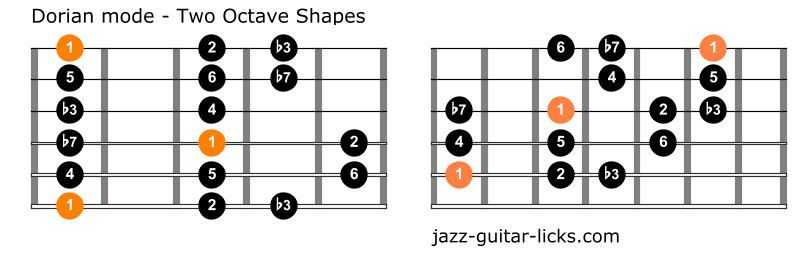 Dorian mode for guitar two octave shapes 1