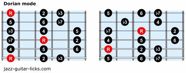 Dorian mode guitar