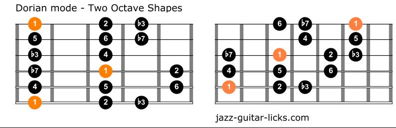 Dorian mode guitar chart