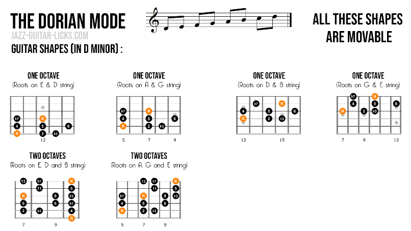 Dorian mode guitar scale shapes