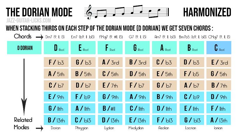 Dorian mode harmonisation
