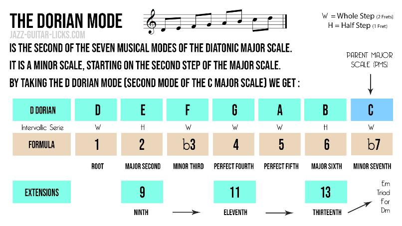 Dorian mode music theory