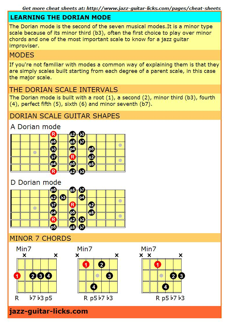 Dorian mode cheat sheet for guitar