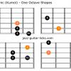 Dorian pentatonic kumoi scale guitar charts