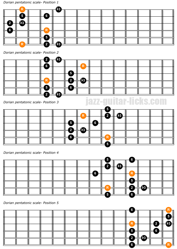 Dorian pentatonic scale 5 positions for guitar