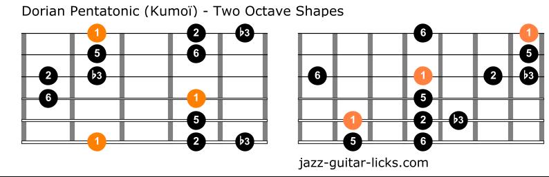 Dorian pentatonic scale kumoi guitar positions