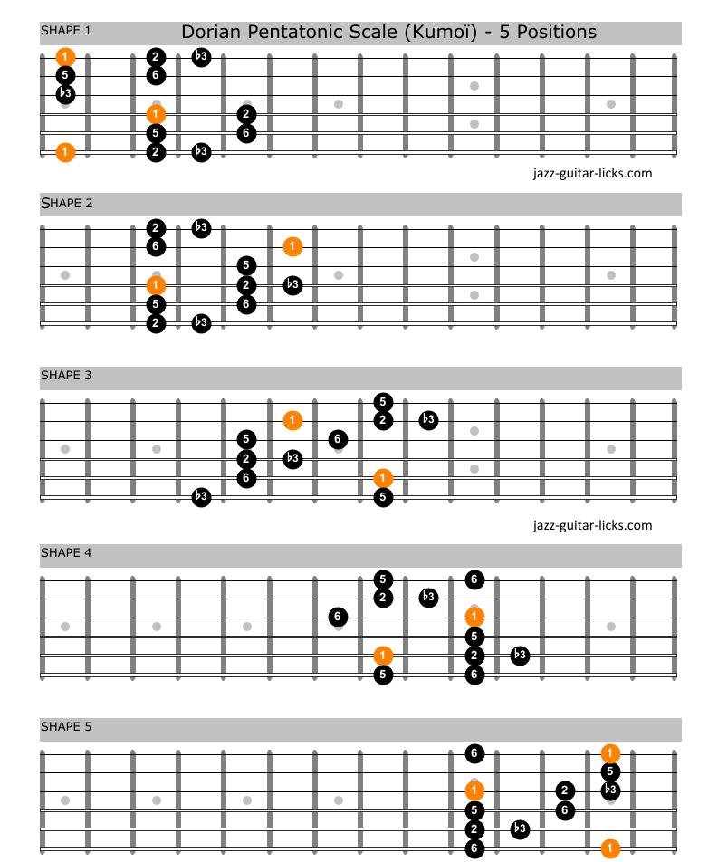 Dorian pentatonic scale kumoi guitar shapes