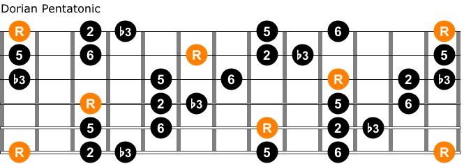 Dorian pentatonic scale guitar chart