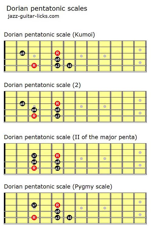 graphic about Printable Guitar Scales named The Dorian Pentatonic Scale - Lesson with Diagrams and Licks