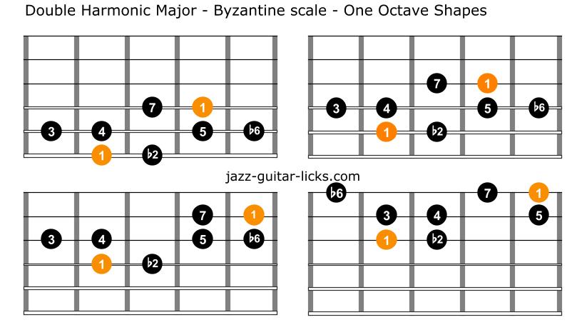 Double harmonic major byzantine scale guitar