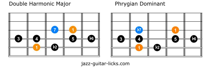 Double harmonic versus phrygian dominant