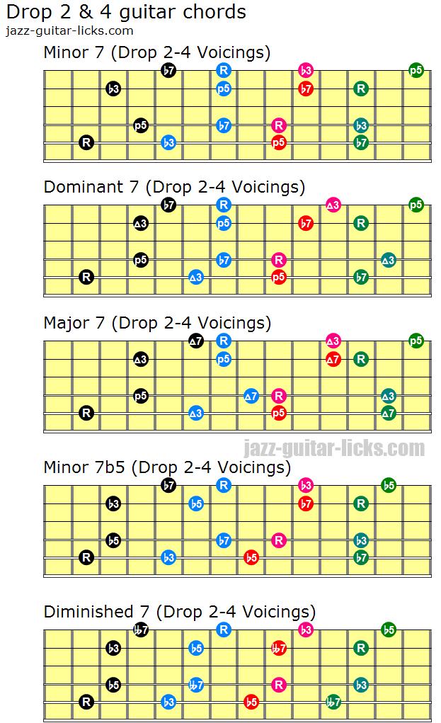 Drop 2 and 4 guitar chord shapes