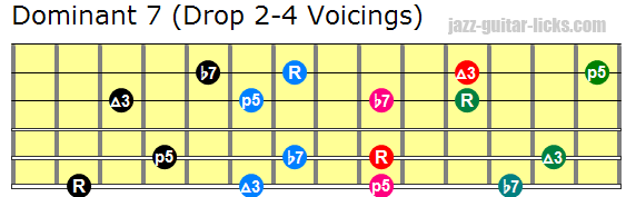 Drop 2 4 guitar voicings 3