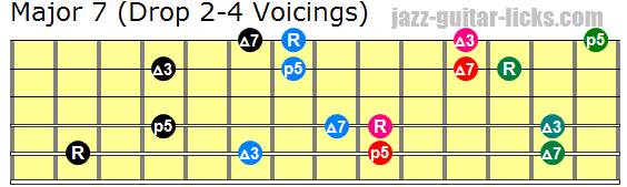 Drop 2 and 4 maj7 guitar chords