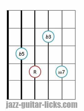 Drop 2 diminished 7th chords bass on 5th string 3