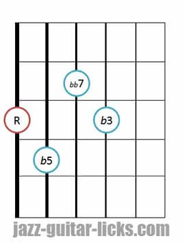 Drop 2 diminished 7th chords bass on 6th string 1