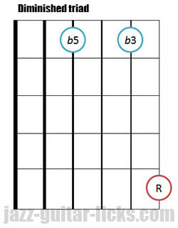 Drop 2 diminished triad guitar chord 2 1