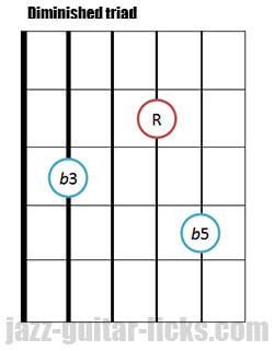 Drop 2 diminished triad guitar chord 3 1