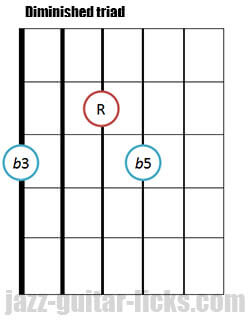 Drop 2 diminished triad guitar chord 6
