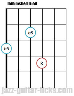Drop 2 diminished triad guitar chord 9