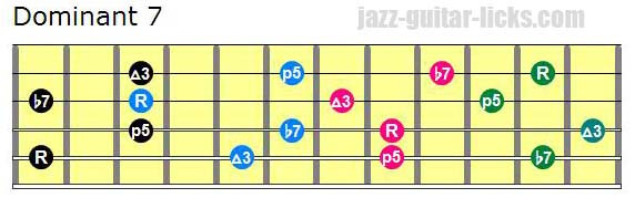 Drop 2 dominant 7 chords lowest note on 5th string