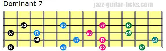 Drop 2 dominant 7 chords shapes lowest note on 6th string