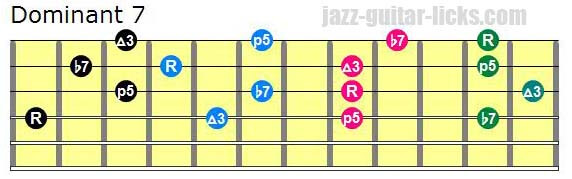 Drop 2 dominant seventh guitar chord diagrams