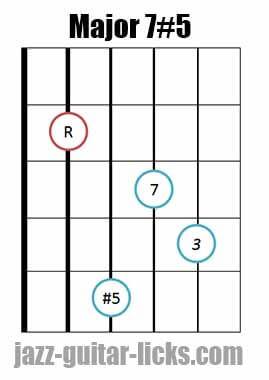 Drop 2 major 7#5 guitar chord diagram 11